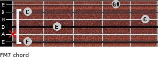 F-(M7) for guitar on frets 1, x, 2, 5, 1, 4