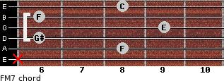 F-(M7) for guitar on frets x, 8, 6, 9, 6, 8