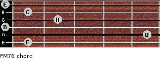 FM7/6 for guitar on frets 1, 5, 0, 2, 1, 0
