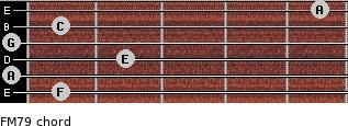 FM7/9 for guitar on frets 1, 0, 2, 0, 1, 5