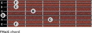 FMaj6 for guitar on frets 1, 3, 0, 2, 1, 1