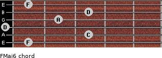 FMaj6 for guitar on frets 1, 3, 0, 2, 3, 1