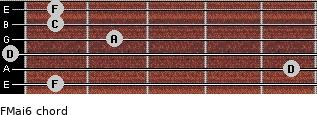 FMaj6 for guitar on frets 1, 5, 0, 2, 1, 1