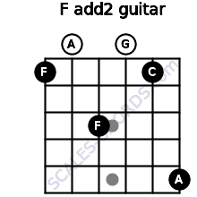 F add(2) for guitar on frets 1, 0, 3, 0, 1, 5