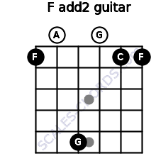 F add(2) for guitar on frets 1, 0, 5, 0, 1, 1