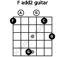 F add(2) for guitar on frets 1, 0, 5, 0, 1, 3