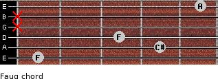 Faug for guitar on frets 1, 4, 3, x, x, 5