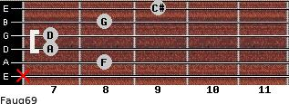 Faug6/9 for guitar on frets x, 8, 7, 7, 8, 9