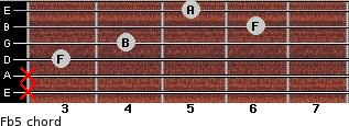 F(b5) for guitar on frets x, x, 3, 4, 6, 5