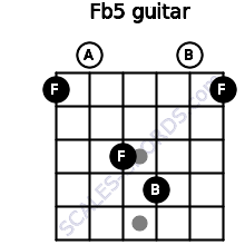F(b5) for guitar on frets 1, 0, 3, 4, 0, 1