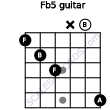 F(b5) for guitar on frets 1, 2, 3, x, 0, 5