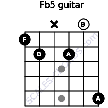 F(b5) for guitar on frets 1, 2, x, 2, 0, 5