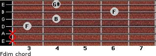 Fdim for guitar on frets x, x, 3, 4, 6, 4