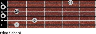 Fdim7 for guitar on frets 1, 2, 0, 1, 0, 4