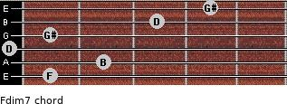 Fdim7 for guitar on frets 1, 2, 0, 1, 3, 4