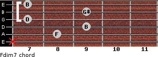 Fdim7 for guitar on frets x, 8, 9, 7, 9, 7