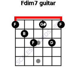 Fdim7 for guitar on frets 1, 2, 3, 1, 3, 1