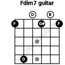 Fdim7 for guitar on frets 1, 5, 0, 1, 0, 1
