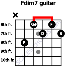 Fdim7 for guitar on frets x, 8, 6, 7, 6, 7