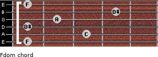 Fdom for guitar on frets 1, 3, 1, 2, 4, 1
