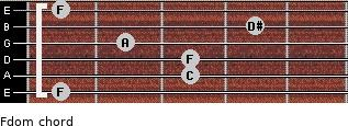 Fdom for guitar on frets 1, 3, 3, 2, 4, 1
