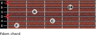 Fdom for guitar on frets 1, 3, x, 2, 4, x