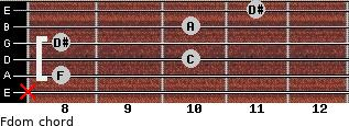 Fdom for guitar on frets x, 8, 10, 8, 10, 11