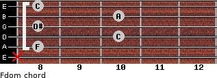 Fdom for guitar on frets x, 8, 10, 8, 10, 8