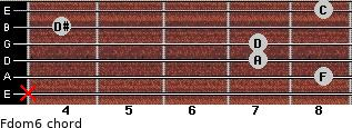 Fdom6 for guitar on frets x, 8, 7, 7, 4, 8