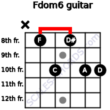 Fdom6 for guitar on frets x, 8, 10, 8, 10, 10