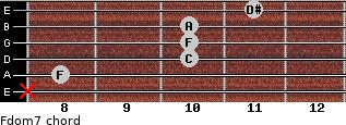 Fdom7 for guitar on frets x, 8, 10, 10, 10, 11
