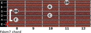 Fdom7 for guitar on frets x, 8, 10, 8, 10, 11