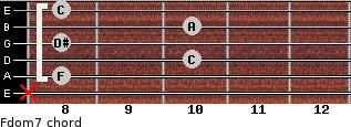 Fdom7 for guitar on frets x, 8, 10, 8, 10, 8