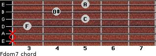 Fdom7 for guitar on frets x, x, 3, 5, 4, 5