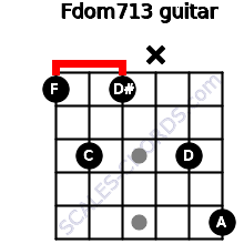 Fdom7/13 for guitar on frets 1, 3, 1, x, 3, 5