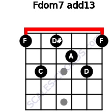 Fdom7(add13) for guitar on frets 1, 3, 1, 2, 3, 1