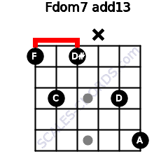 Fdom7(add13) for guitar on frets 1, 3, 1, x, 3, 5