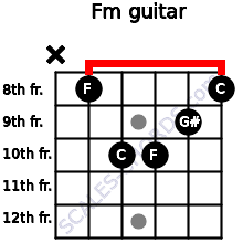 Fm for guitar on frets x, 8, 10, 10, 9, 8
