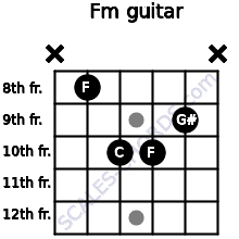 Fm for guitar on frets x, 8, 10, 10, 9, x