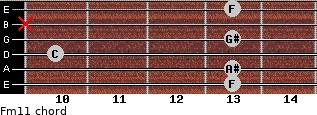 Fm11 for guitar on frets 13, 13, 10, 13, x, 13