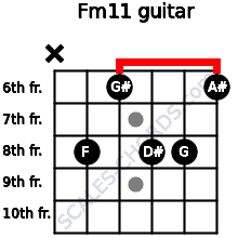 Fm11 for guitar on frets x, 8, 6, 8, 8, 6