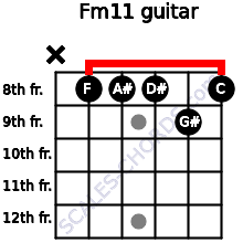 Fm11 for guitar on frets x, 8, 8, 8, 9, 8
