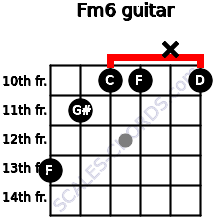 Fm6 for guitar on frets 13, 11, 10, 10, x, 10