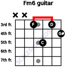 Fm6 for guitar on frets x, x, 3, 5, 3, 4