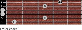 Fm6/9 for guitar on frets 1, 3, 0, 0, 3, 4
