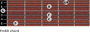 Fm6/9 for guitar on frets 1, 3, 3, 0, 3, 4