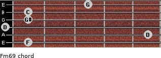 Fm6/9 for guitar on frets 1, 5, 0, 1, 1, 3