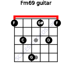 Fm6/9 for guitar on frets 1, 3, 5, 1, 3, 1