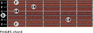 Fm6#5 for guitar on frets 1, 4, 0, 1, 2, 1