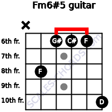 Fm6#5 for guitar on frets x, 8, 6, 6, 6, 10